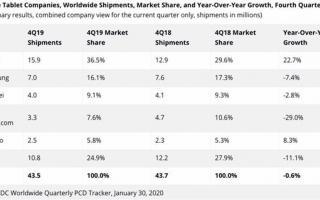 苹果在全球平板电脑市场占有 36.5% 的市场份额,稳居第一