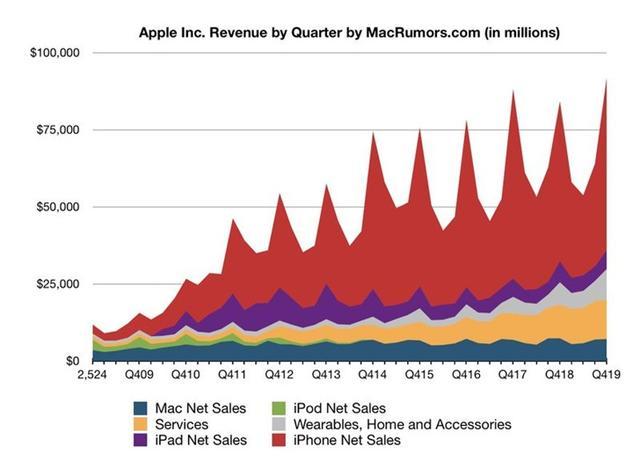 苹果2020财年一季度净利润222亿美元,营收、盈利均创历史纪录-第2张图片-IT新视野