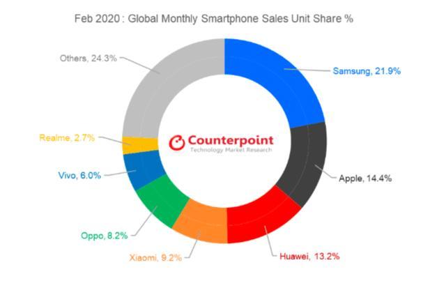 最艰难的2月,华为挺住了,全球销量第三,接下来看三星苹果狂跌-第1张图片-IT新视野